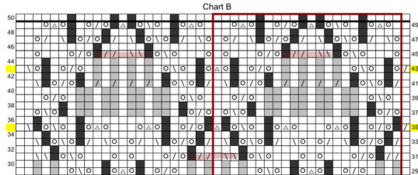 Chart B Mods
